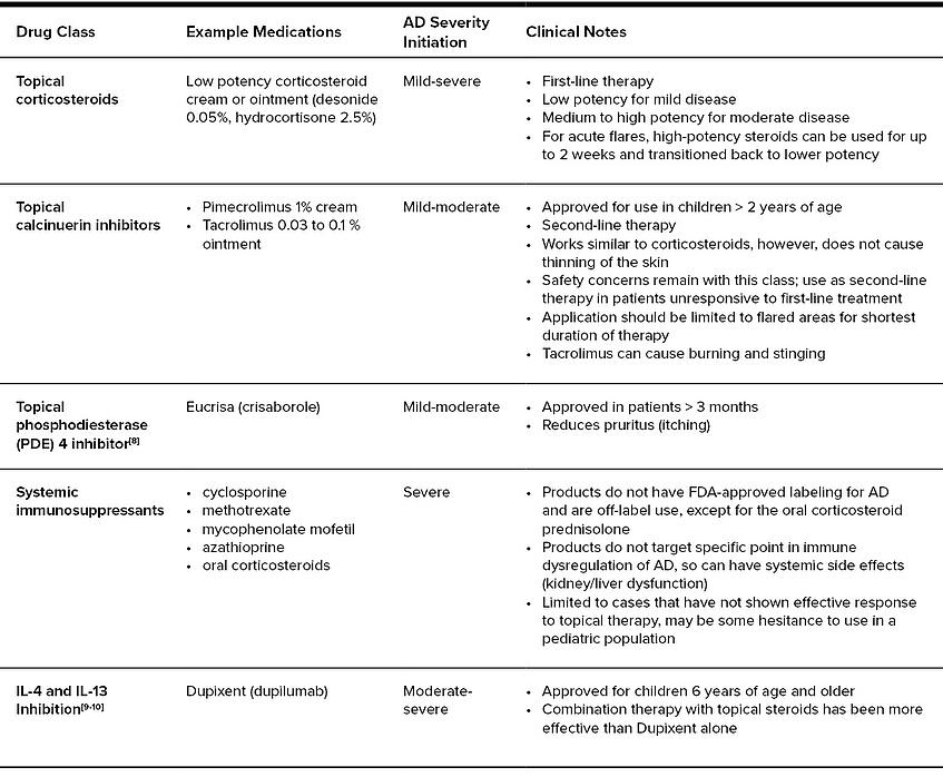 Current Treatments Table v3