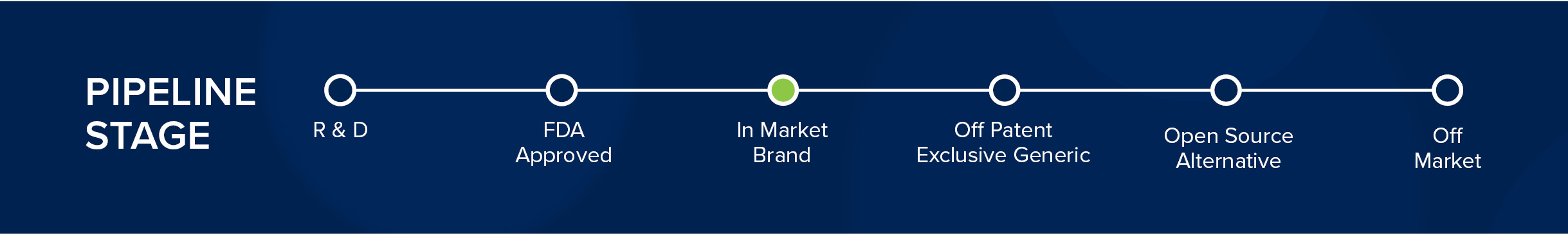 Pipeline Stage Graphic 1170px-In Market