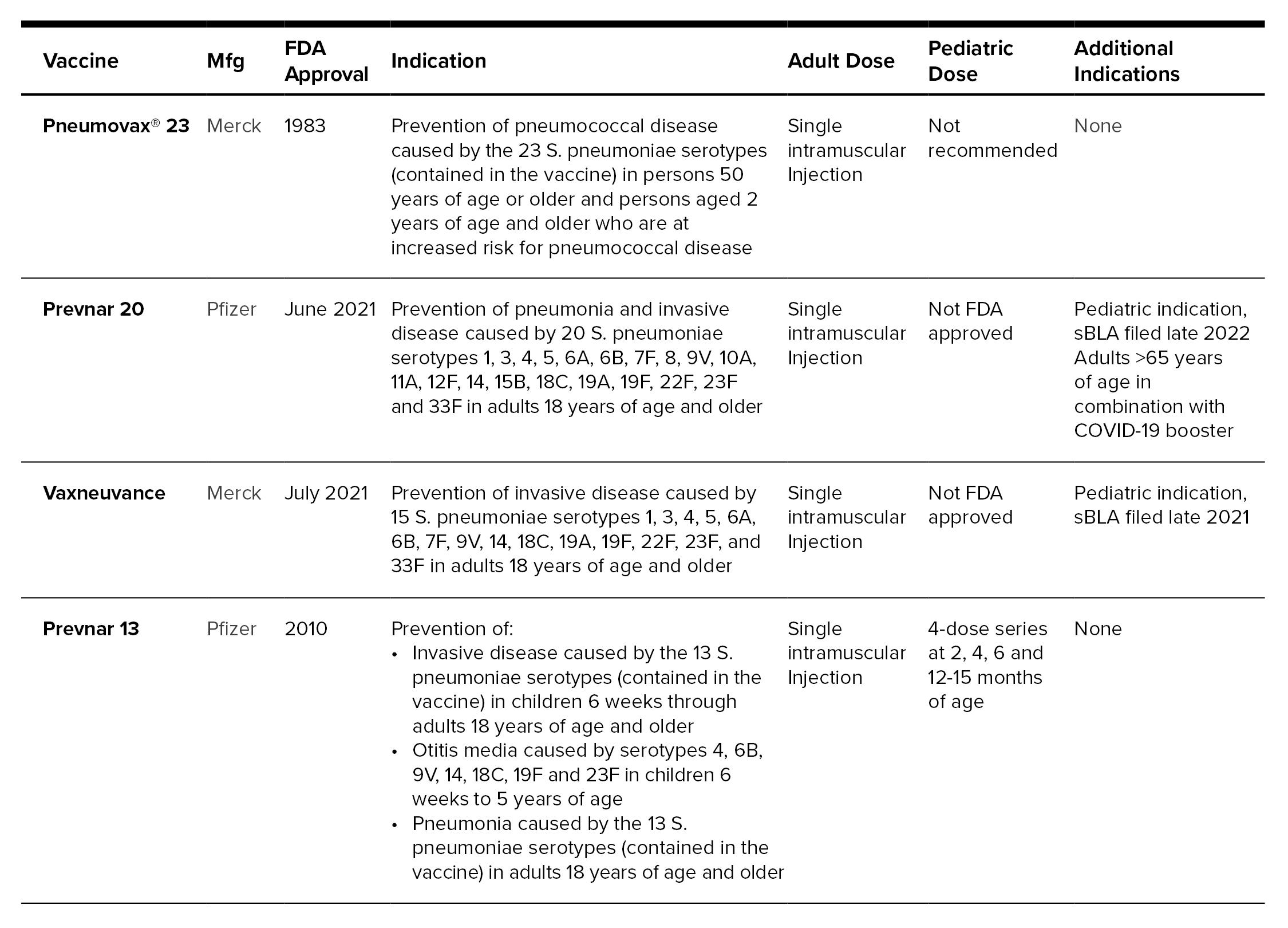 Pneumococcal Table