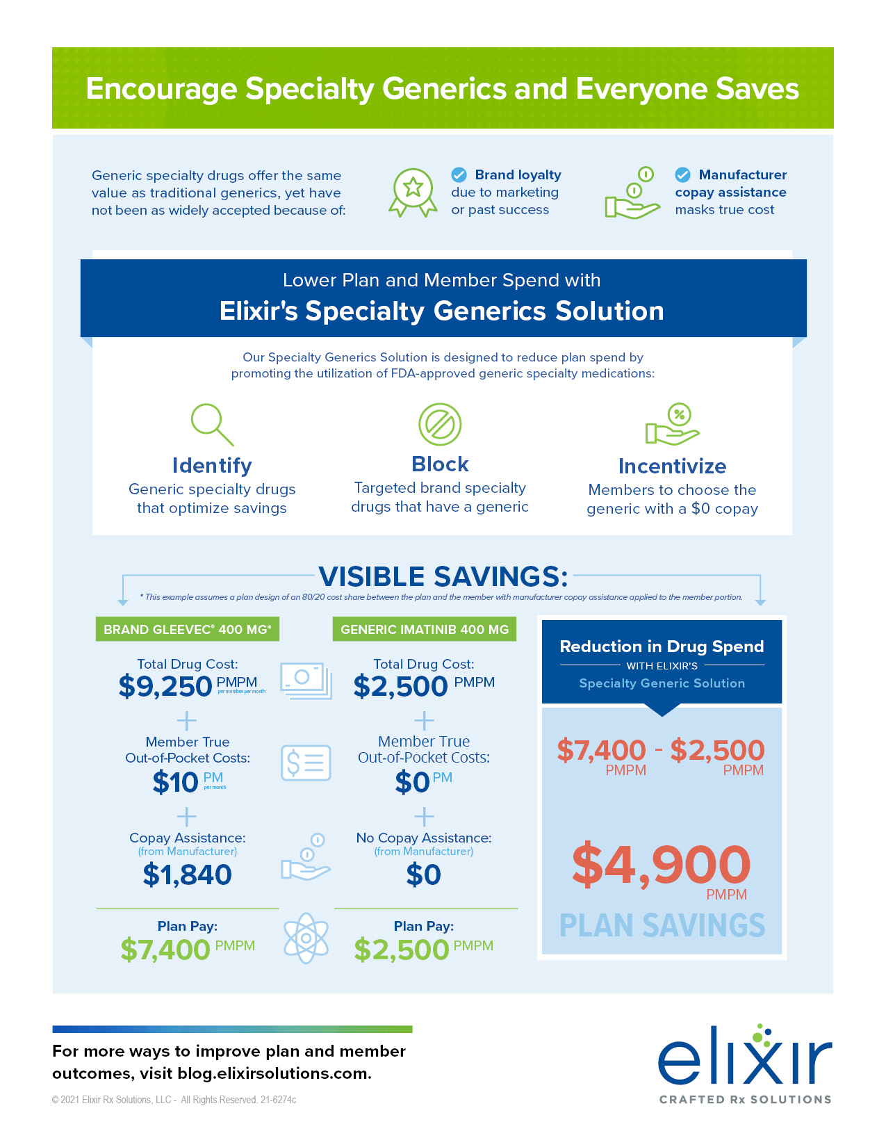 Specialty Generic Infographic Image